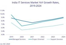 India IT services forecast