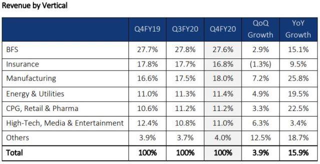 L&T Infotech revenue 2020