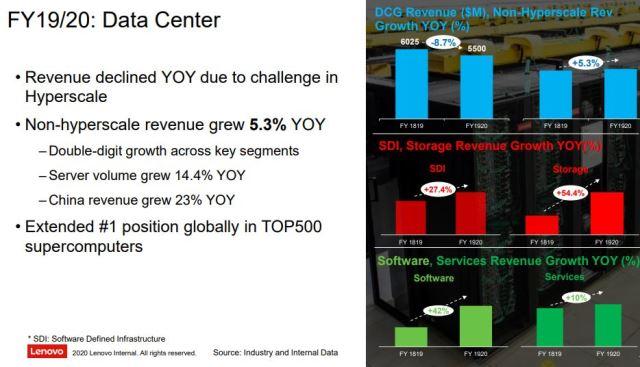 Lenovo data center business revenue