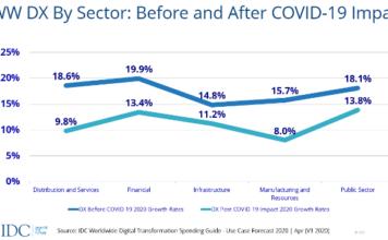 revised digital transformation forecast for 2020