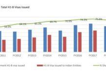 H1-B visa issued