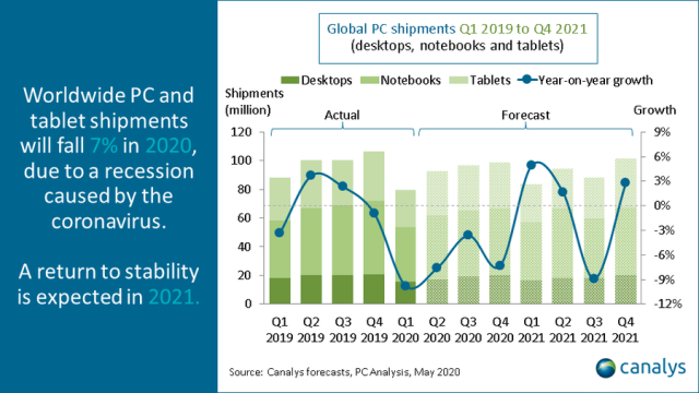 PC shipments forecast from Canalys
