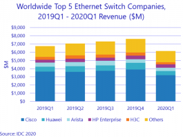 Top 5 Ethernet switch makers Q1 2020