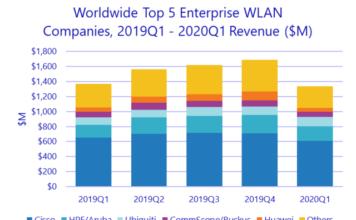 Top 5 WLAN suppliers Q1 2020