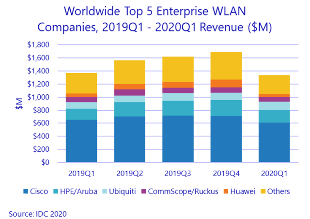 Top 5 WLAN suppliers Q1 2020