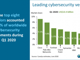 Top cyber security suppliers Q1 2020