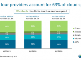 Cloud share of AWS, Microsoft, Google in Q2 2020