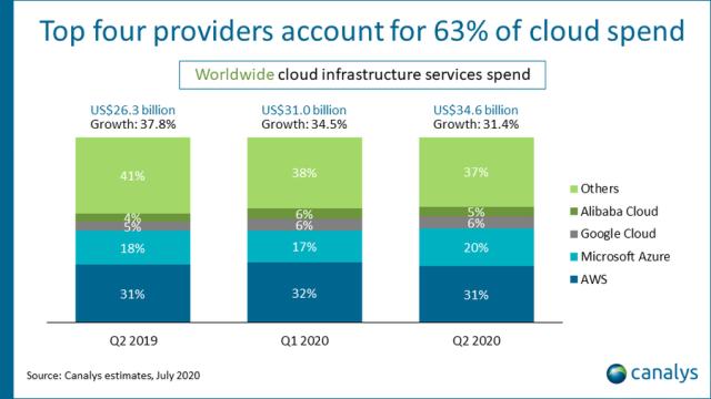 Cloud share of AWS, Microsoft, Google in Q2 2020