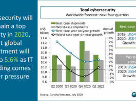 Cybersecurity spending forecast