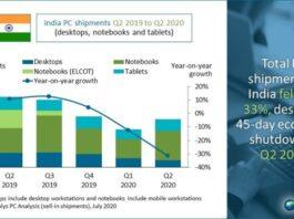 India PC business Q2 2020