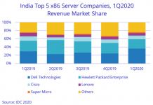 India server market revenue growth in Q2 2020