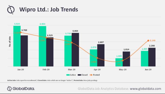 Wipro IT job trends