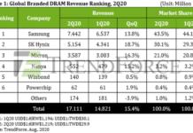 DRAM market revenue Q2 2020