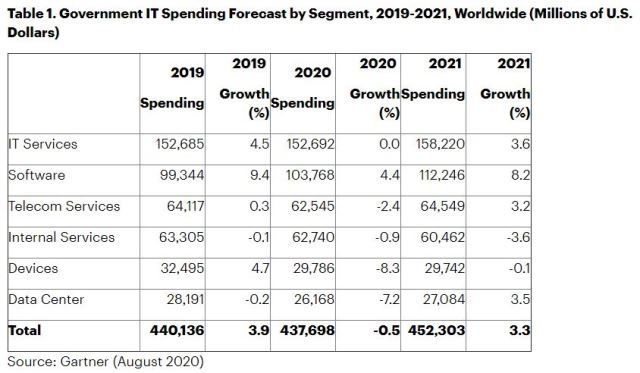 Government IT spending forecast for 2020