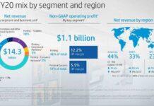 HP revenue Q3 FY 2020