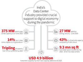 India data center capacity forecast