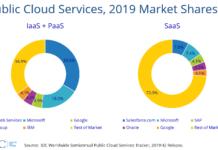 Leaders in public cloud business in 2019