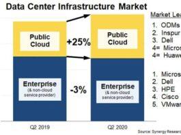Data center infrastructure equipment revenue Q2 2020