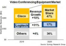Share of videoconferencing equipment suppliers