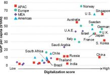 digitalization ranking