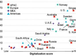 digitalization ranking