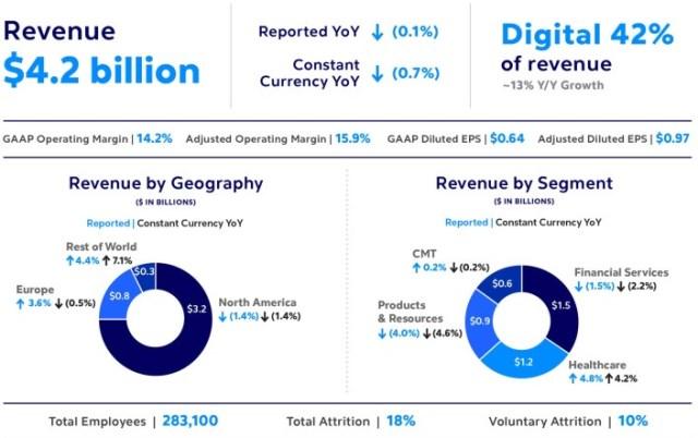 Cognizant revenue Q3 2020