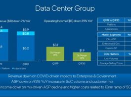Intel data center business revenue