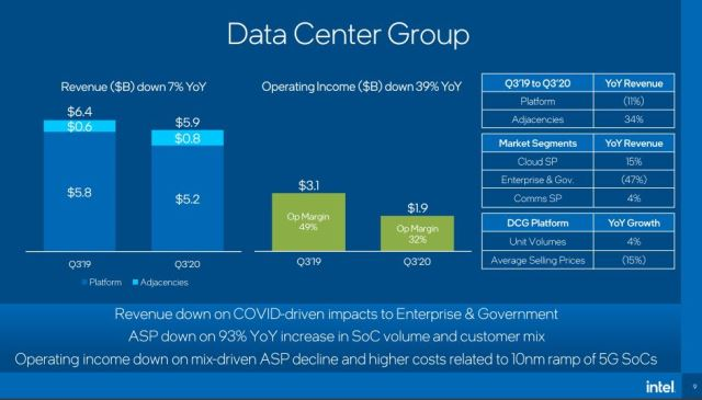Intel data center business revenue