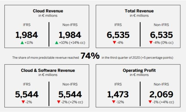 SAP revenue Q3 2020