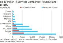Top IT services company revenue