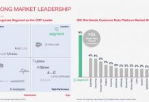 Twilium market leadership
