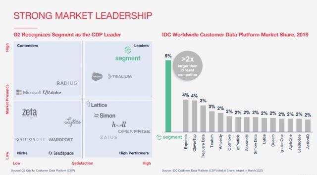 Twilium market leadership
