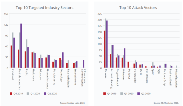 Cyber attacks and top industries