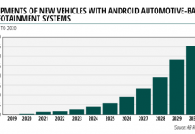 Forecast on Android automotive-based infotainment