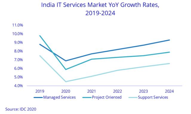 India IT services revenue H1 2020