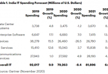 India IT spending forecast for 2021