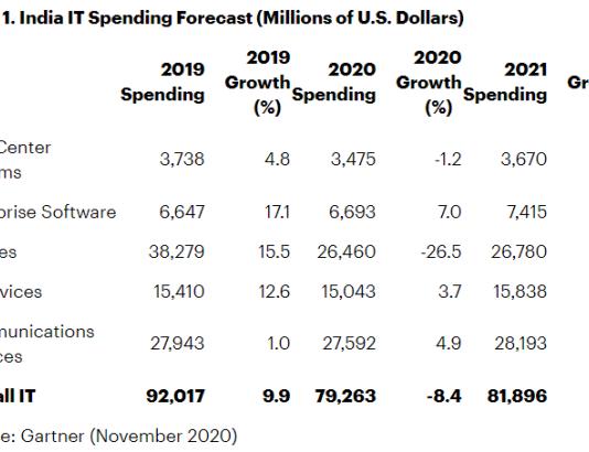 India IT spending forecast for 2021