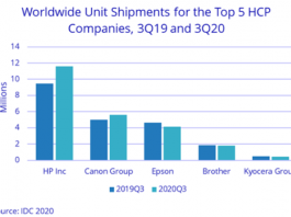 Share of HP, Canon, Epson, Brother and Kyocera