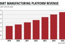 Smart manufacturing platform revenue forecast