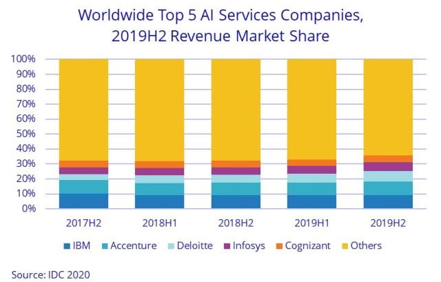 AI services companies
