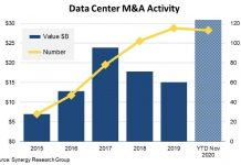 Data Center M&A activity Dec 2020