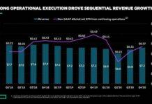HPE revenue in recent quarters