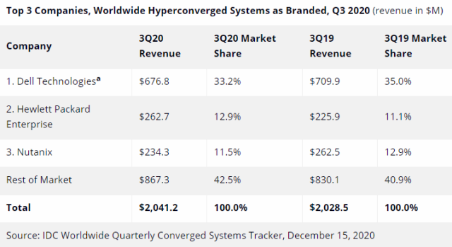 Hyperconverged systems market Q3 2020