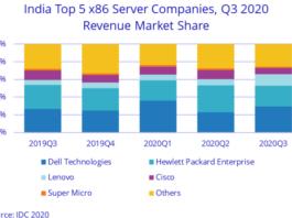 India server market Q3 2020