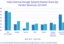 India storage revenue share Q3 2020