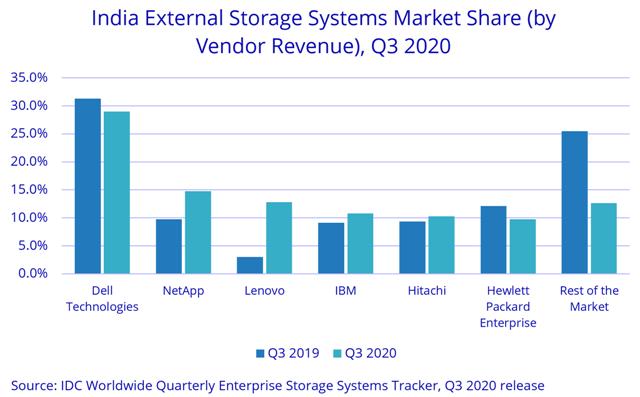 India storage revenue share Q3 2020