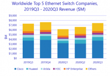 Leading switch suppliers Q3 2020