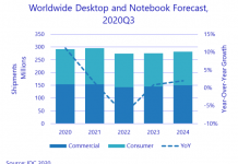 PC business forecast report from IDC