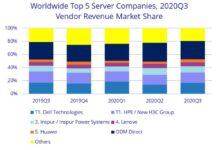 Server market share Q3 2020