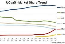 UCaaS market share Q3 2020